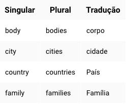 e03fbd6ee 5 regras simples para dominar o plural em inglês - Wizard Kobrasol